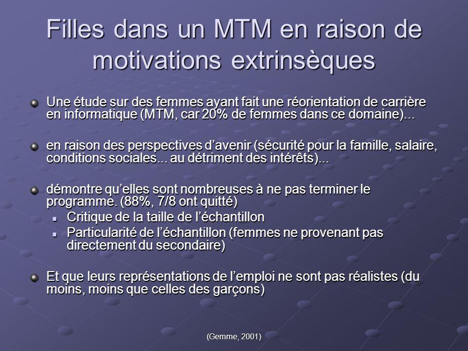 (Gemme, 2001) Filles dans un MTM en raison de motivations extrinsèques Une étude sur des femmes ayant fait une réorientation de carrière en informatique (MTM, car 20% de femmes dans ce domaine)...