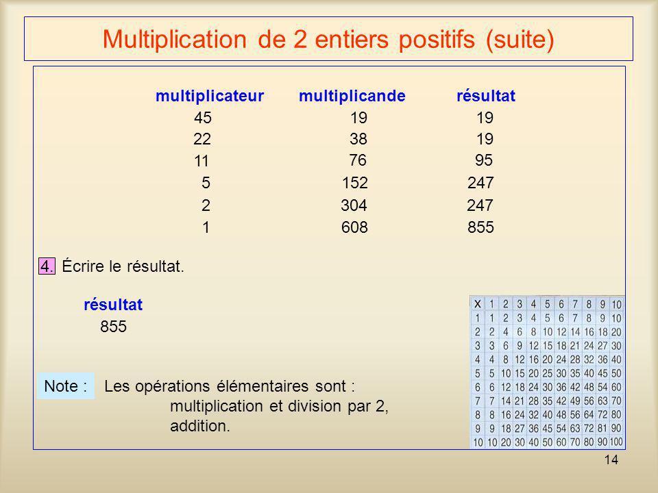 14 Multiplication de 2 entiers positifs (suite) multiplicateur multiplicande 45 19 2238 11 76 5 152 2 304 1 608 résultat 19 95 247 855 4. Écrire le ré