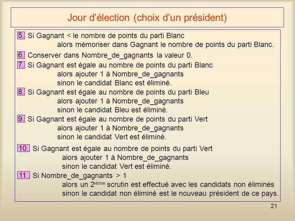 21 Jour d'élection (choix d'un président) 5. Si Gagnant < le nombre de points du parti Blanc alors mémoriser dans Gagnant le nombre de points du parti