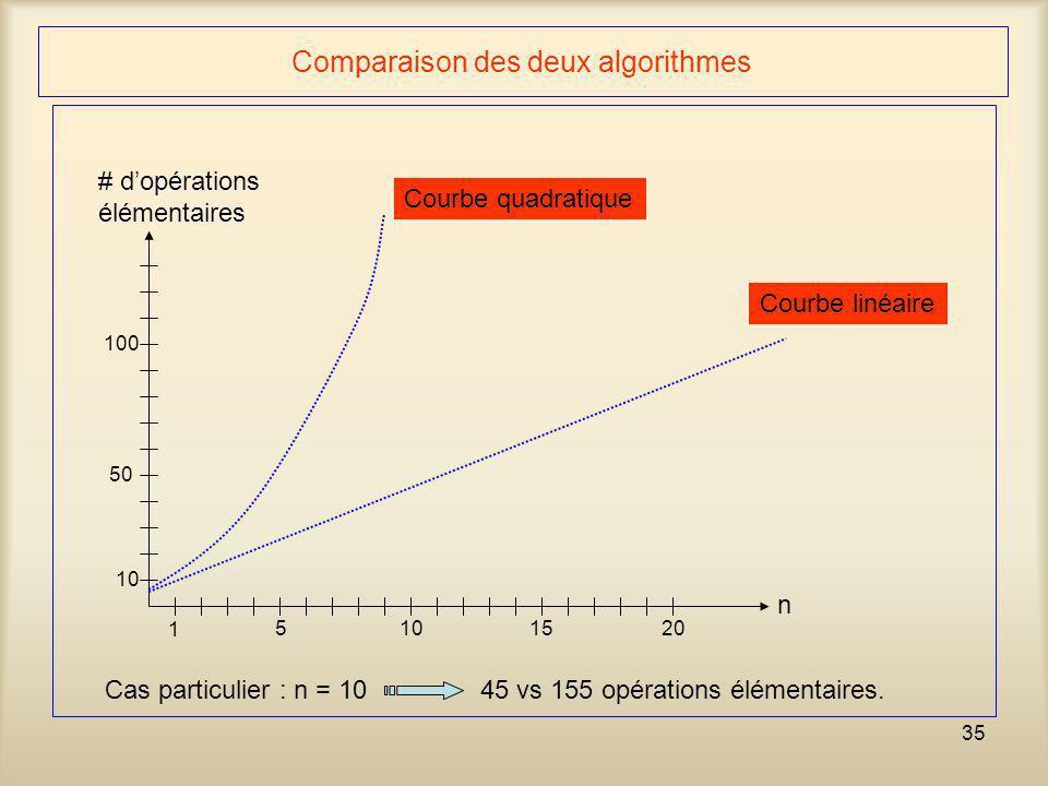 35 Comparaison des deux algorithmes n 1 5 10 15 10 50 100 20 Courbe linéaire Courbe quadratique # d'opérations élémentaires Cas particulier : n = 1045