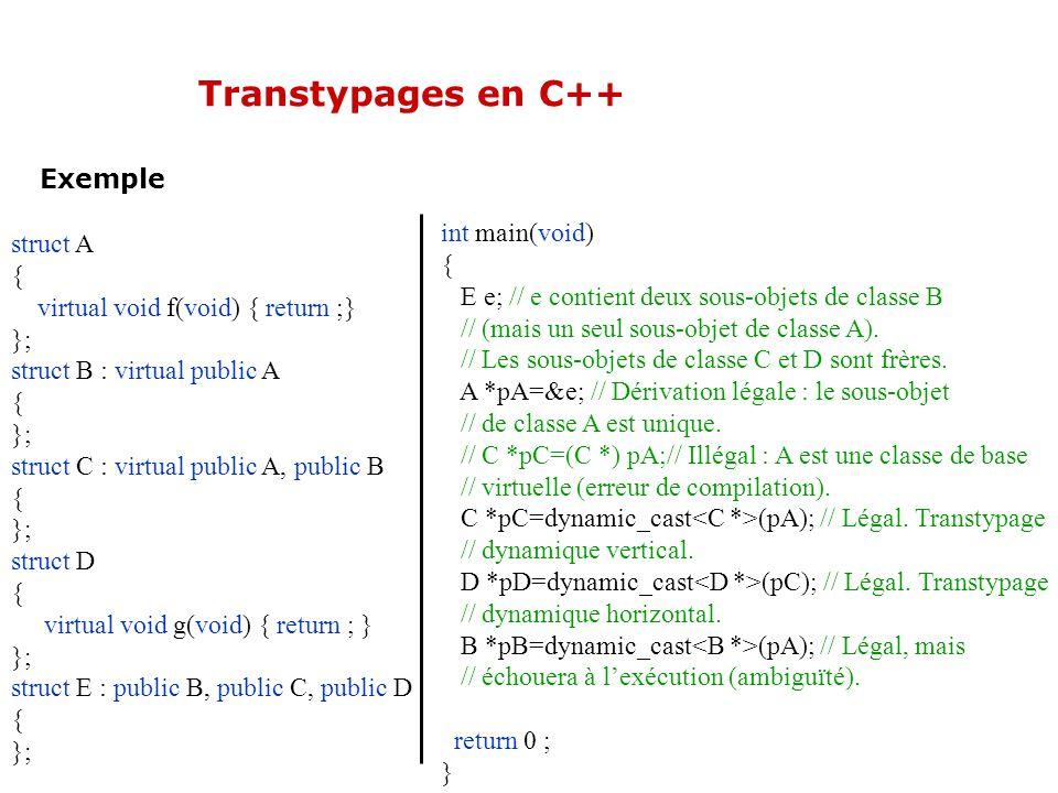 Transtypages en C++ Exemple struct A { virtual void f(void) { return ;} }; struct B : virtual public A { }; struct C : virtual public A, public B { }; struct D { virtual void g(void) { return ; } }; struct E : public B, public C, public D { }; int main(void) { E e; // e contient deux sous-objets de classe B // (mais un seul sous-objet de classe A).