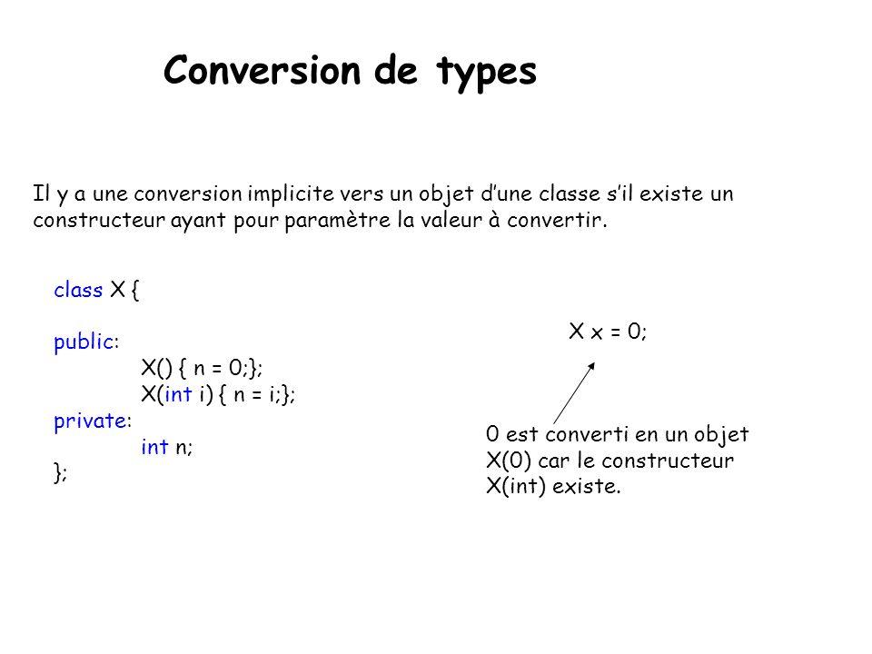 Opérateur de portée :: L'opérateur de portée « :: » permet d'Accéder aux données et aux fonctions statiques des classes, mais aussi aux variables globales.