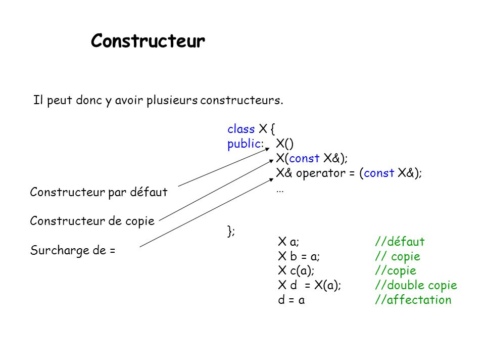 Constructeur Si le programmeur ne veut pas de constructeurs, le compilateur le fait automatiquement pour lui, cependant, il faut les spécifier à vide lors de la déclaration de la classe.
