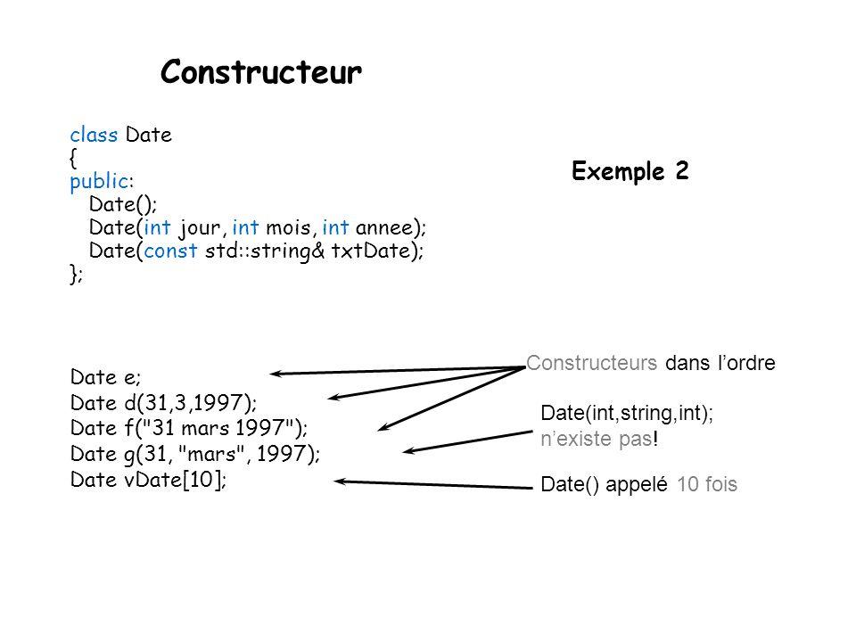 Constructeur class Point { int x, y; public: Point() : x(0), y(0) { } Point(int x, int y) : x(x), y(y) { } Point(const Point& P) : x(P.x), y(P.y) { } int abscisse() { return x; } int ordonnee() ; }; Point X; // appel du constructeur vide Point M(3,4); // appel du constructeur sur les entiers Point P(M); // appel du constructeur de recopie physique Exemple 1