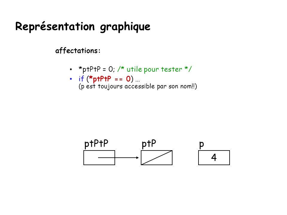 Représentation graphique affectations: *ptPtP = 0; /* utile pour tester */ if (*ptPtP == 0) … (p est toujours accessible par son nom!!) ptPpptPtP 4