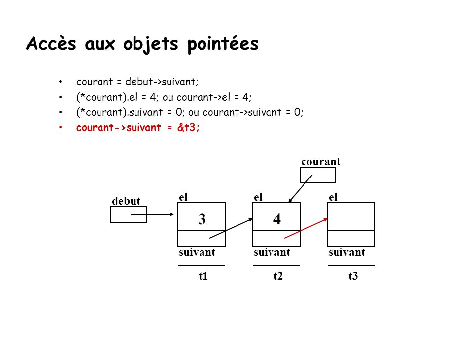 courant = debut->suivant; (*courant).el = 4; ou courant->el = 4; (*courant).suivant = 0; ou courant->suivant = 0; courant->suivant = &t3; debut el sui