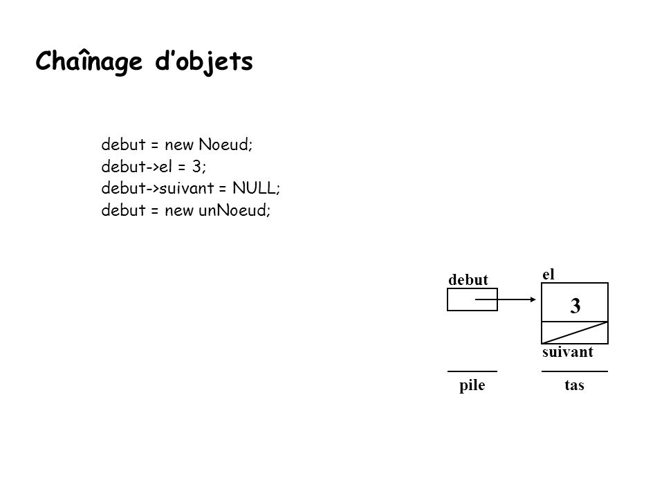 debut = new Noeud; debut->el = 3; debut->suivant = NULL; debut = new unNoeud; debut el suivant taspile 3 Chaînage d'objets
