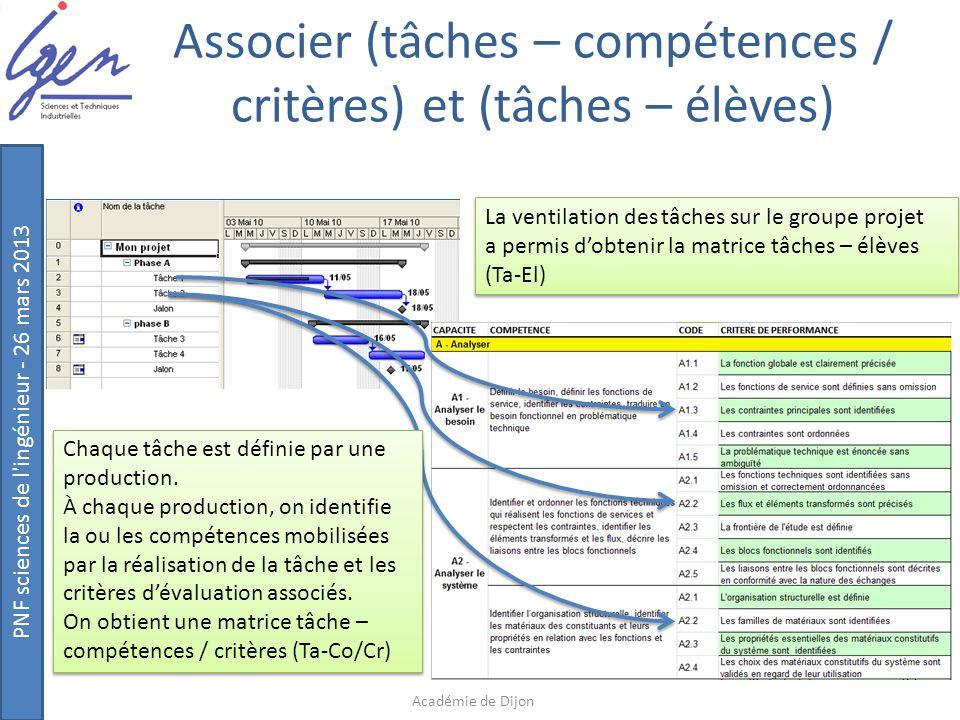 PNF sciences de l'ingénieur - 26 mars 2013 Associer (tâches – compétences / critères) et (tâches – élèves) Académie de Dijon Chaque tâche est définie