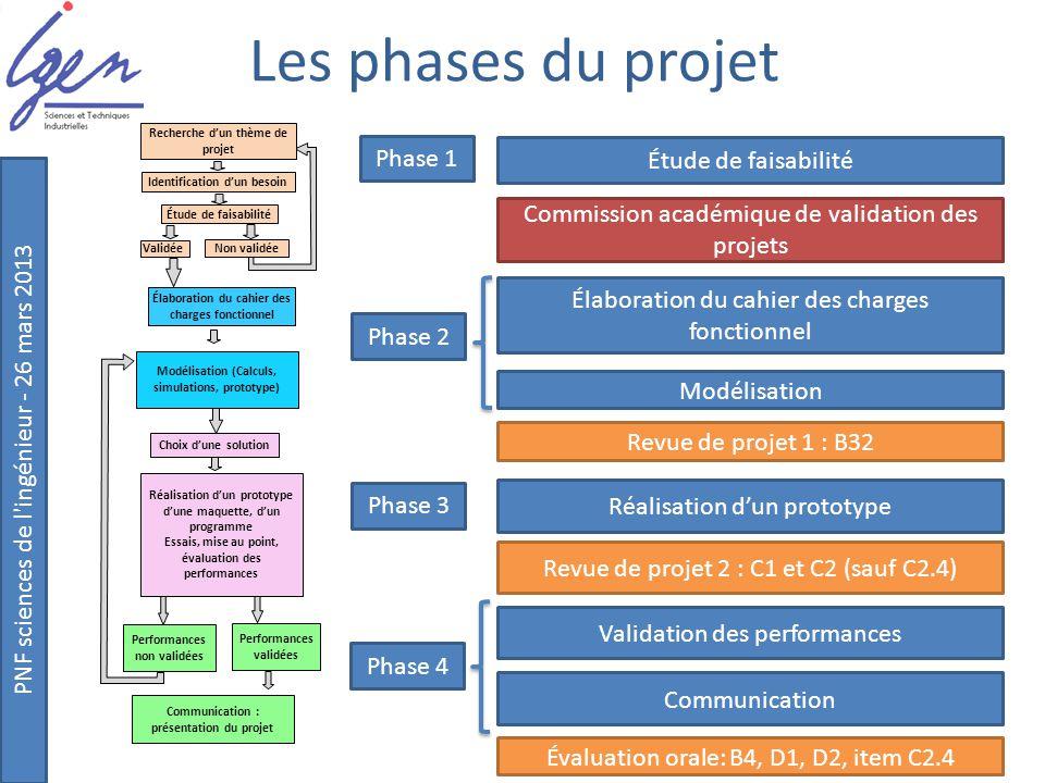 PNF sciences de l'ingénieur - 26 mars 2013 Les phases du projet Académie de Dijon Recherche d'un thème de projet Identification d'un besoin Étude de f