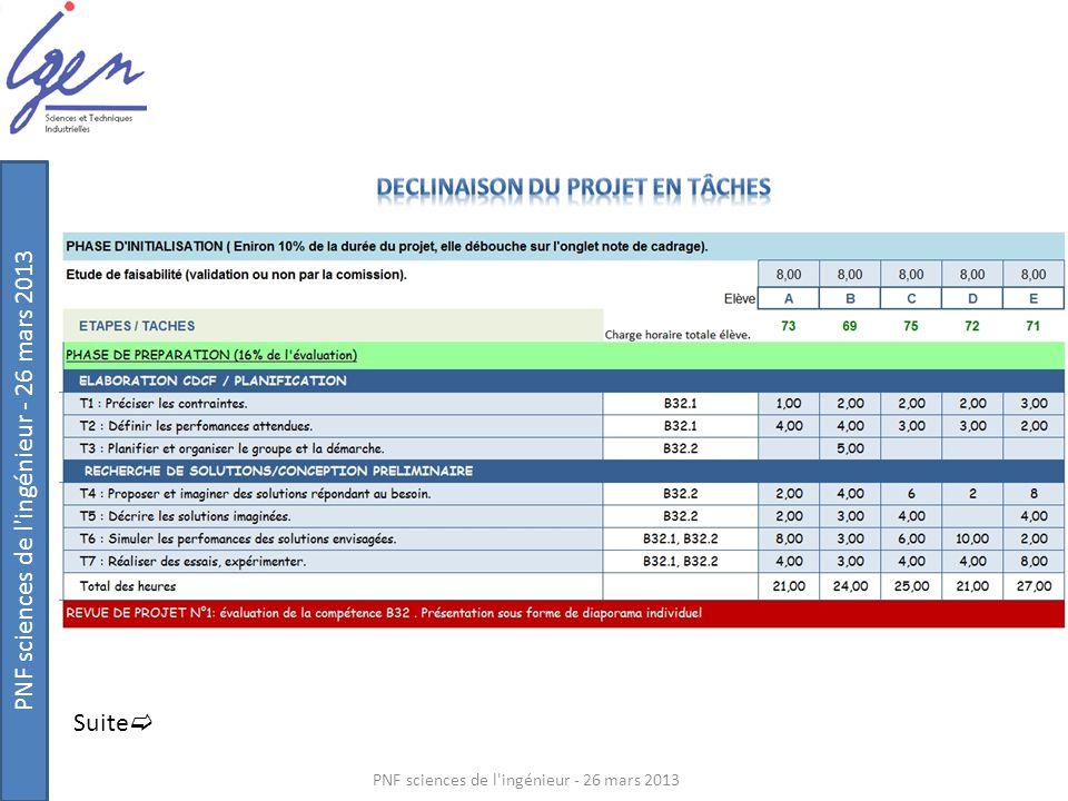 PNF sciences de l'ingénieur - 26 mars 2013 Suite 