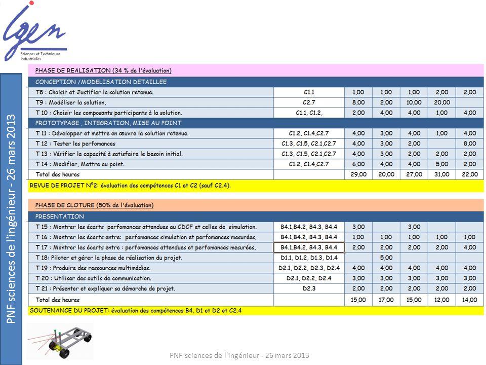 PNF sciences de l'ingénieur - 26 mars 2013