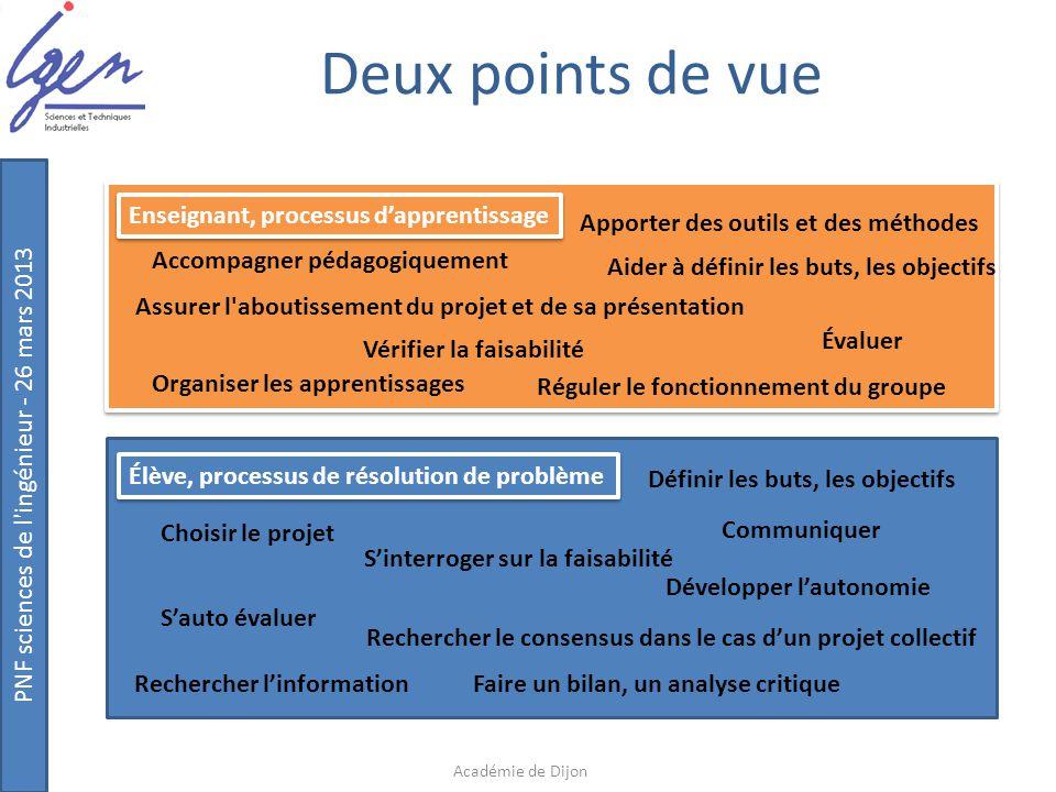 PNF sciences de l'ingénieur - 26 mars 2013 Deux points de vue Académie de Dijon Enseignant, processus d'apprentissage Élève, processus de résolution d