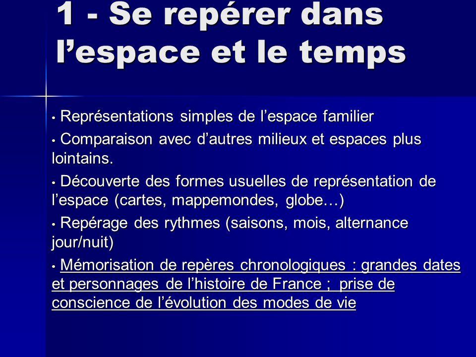 1 - Se repérer dans l'espace et le temps Représentations simples de l'espace familier Représentations simples de l'espace familier Comparaison avec d'autres milieux et espaces plus lointains.