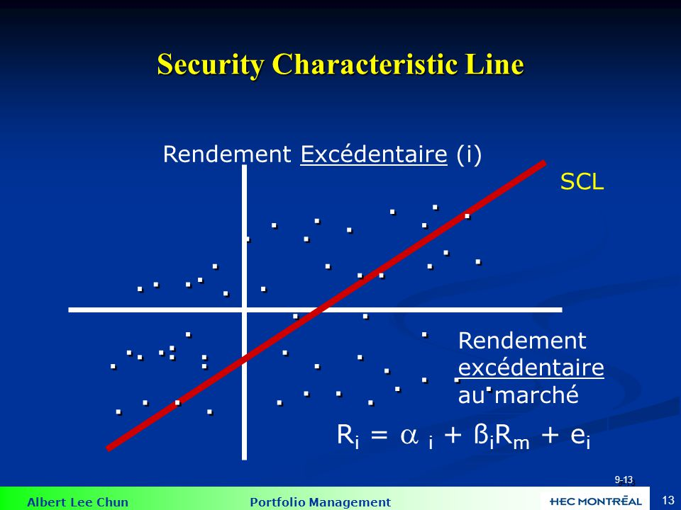 Albert Lee Chun Portfolio Management 13 Security Characteristic Line Rendement Excédentaire (i) SCL...................................................