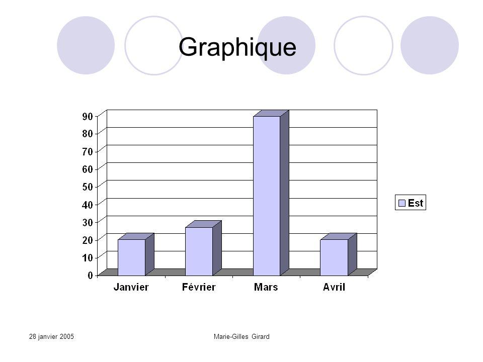 28 janvier 2005Marie-Gilles Girard Graphique