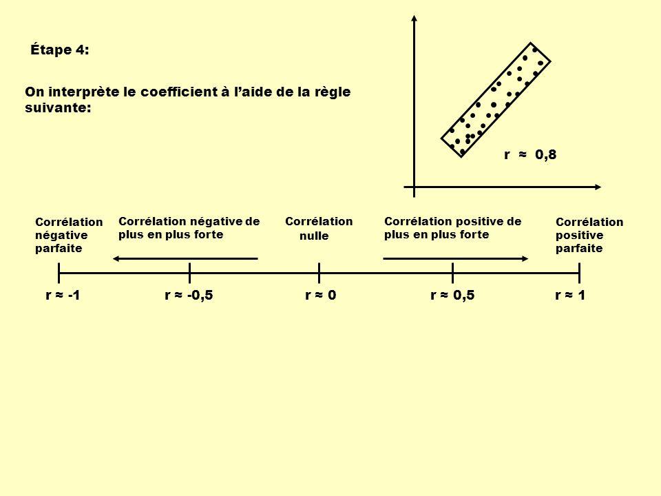 r ≈ 0,8 On interprète le coefficient à l'aide de la règle suivante: r ≈ -1 Corrélation négative parfaite Corrélation positive parfaite Corrélation nulle Corrélation négative de plus en plus forte Corrélation positive de plus en plus forte r ≈ -0,5r ≈ 0,5r ≈ 0r ≈ 1 Étape 4: