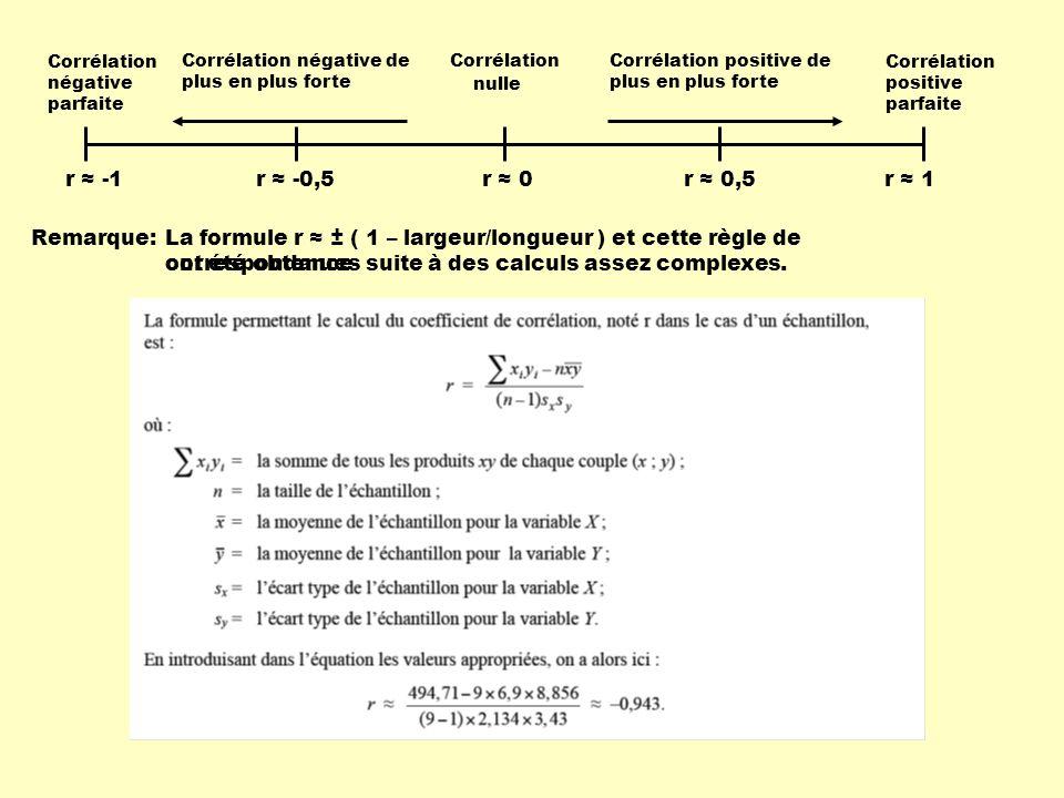 r ≈ -1 Corrélation négative parfaite Corrélation positive parfaite Corrélation nulle Corrélation négative de plus en plus forte Corrélation positive de plus en plus forte r ≈ -0,5r ≈ 0,5r ≈ 0r ≈ 1 Remarque: ont été obtenues suite à des calculs assez complexes.