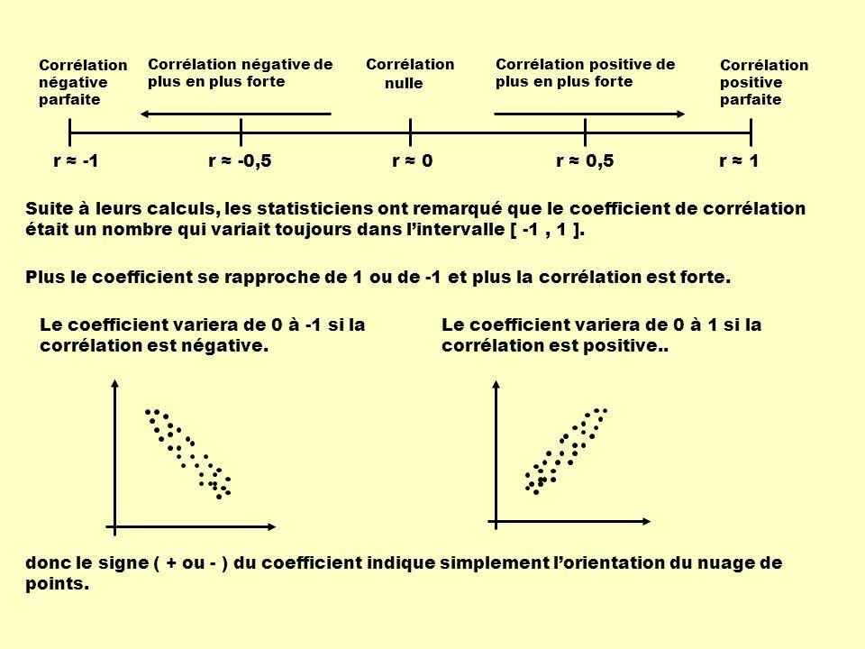 r ≈ -1 Corrélation négative parfaite Corrélation positive parfaite Corrélation nulle Corrélation négative de plus en plus forte Corrélation positive de plus en plus forte r ≈ -0,5r ≈ 0,5r ≈ 0r ≈ 1 Suite à leurs calculs, les statisticiens ont remarqué que le coefficient de corrélation était un nombre qui variait toujours dans l'intervalle [ -1, 1 ].