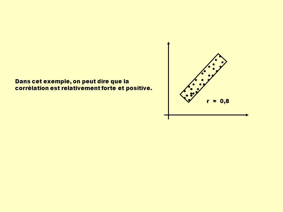 r ≈ 0,8 Dans cet exemple, on peut dire que la corrélation est relativement forte et positive.