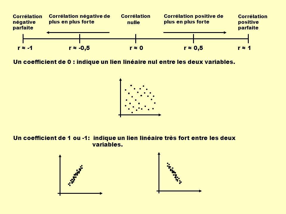 r ≈ -1 Corrélation négative parfaite Corrélation positive parfaite Corrélation nulle Corrélation négative de plus en plus forte Corrélation positive de plus en plus forte r ≈ -0,5r ≈ 0,5r ≈ 0r ≈ 1 Un coefficient de 0 : indique un lien linéaire nul entre les deux variables.