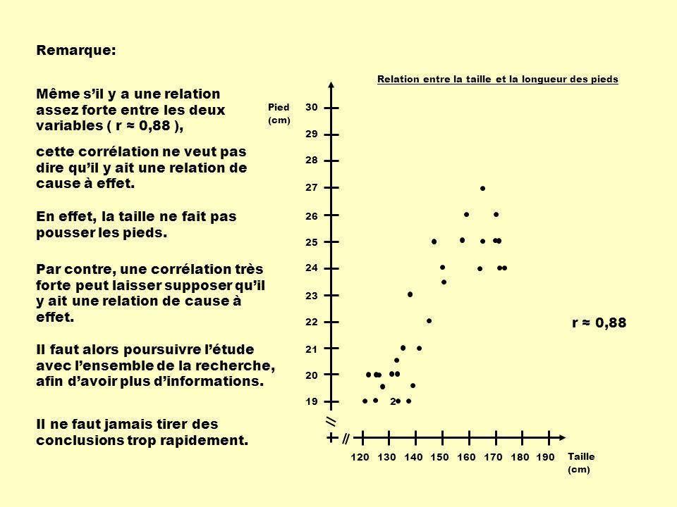 190180170160150140130120 Taille (cm) 19 20 21 22 23 24 25 26 27 28 29 30Pied (cm) Relation entre la taille et la longueur des pieds 2 r ≈ 0,88 Même s'il y a une relation assez forte entre les deux variables ( r ≈ 0,88 ), Remarque: cette corrélation ne veut pas dire qu'il y ait une relation de cause à effet.