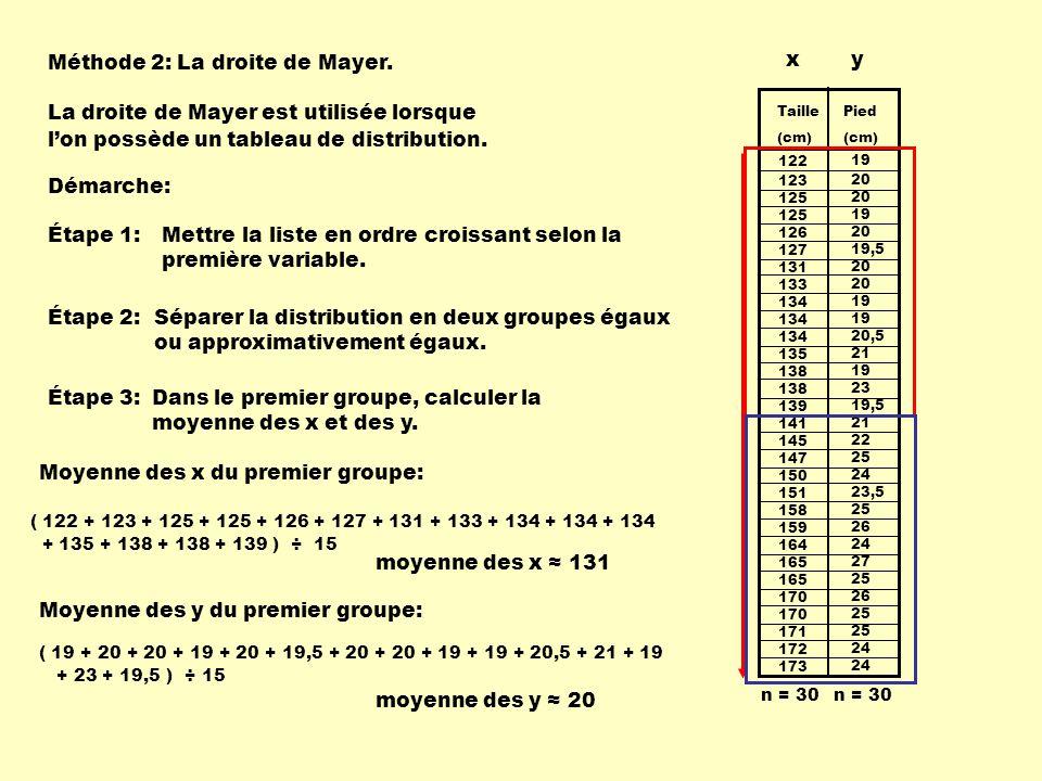 Méthode 2: La droite de Mayer. La droite de Mayer est utilisée lorsque l'on possède un tableau de distribution. Démarche: 122 123 125 126 127 131 133