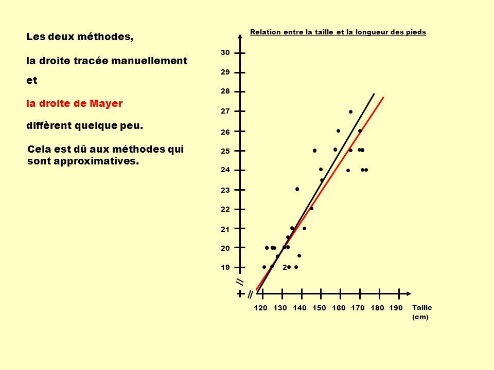 190180170160150140130120 Taille (cm) 19 20 21 22 23 24 25 26 27 28 29 30 Relation entre la taille et la longueur des pieds 2 Les deux méthodes, la droite tracée manuellement et la droite de Mayer diffèrent quelque peu.