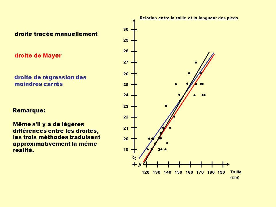 190180170160150140130120 Taille (cm) 19 20 21 22 23 24 25 26 27 28 29 30 Relation entre la taille et la longueur des pieds 2 droite tracée manuellement droite de Mayer droite de régression des moindres carrés Remarque: Même s'il y a de légères différences entre les droites, les trois méthodes traduisent approximativement la même réalité.