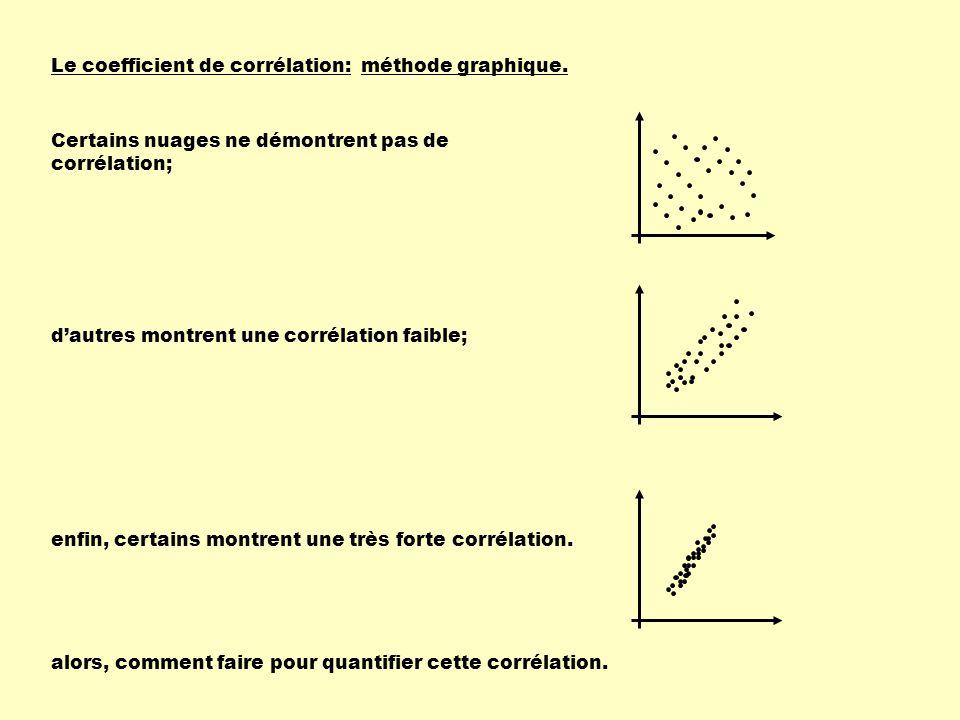 Le coefficient de corrélation:méthode graphique. Certains nuages ne démontrent pas de corrélation; d'autres montrent une corrélation faible; enfin, ce