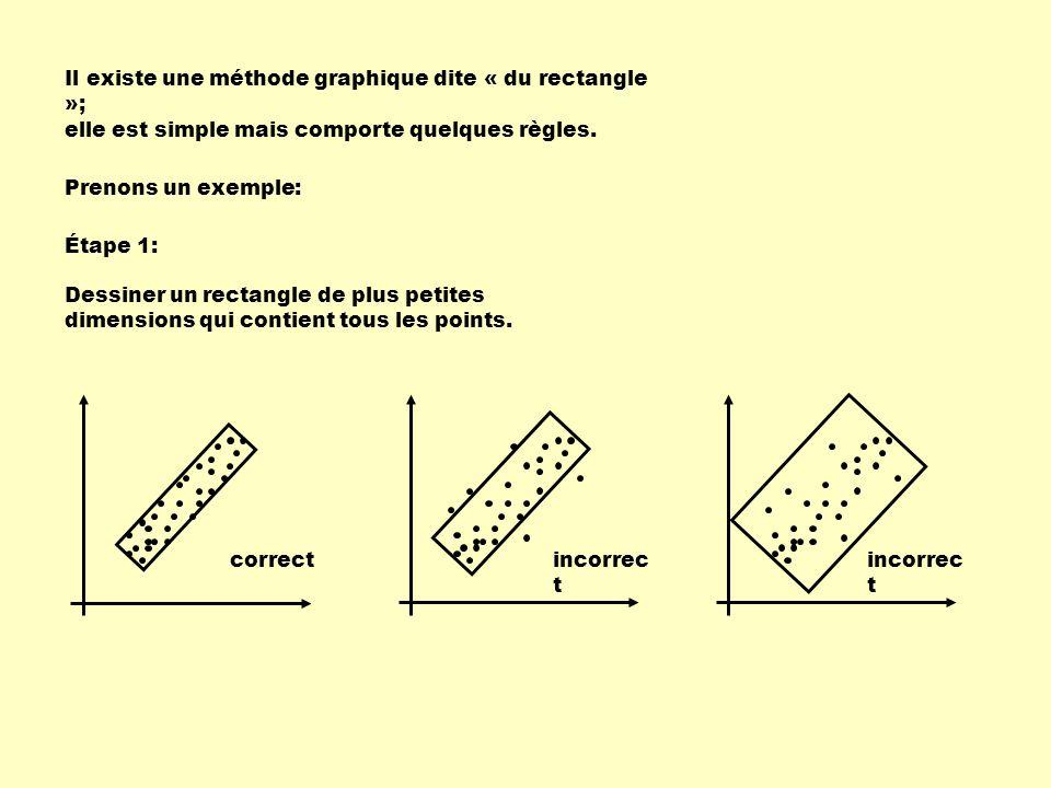 Il existe une méthode graphique dite « du rectangle »; elle est simple mais comporte quelques règles.