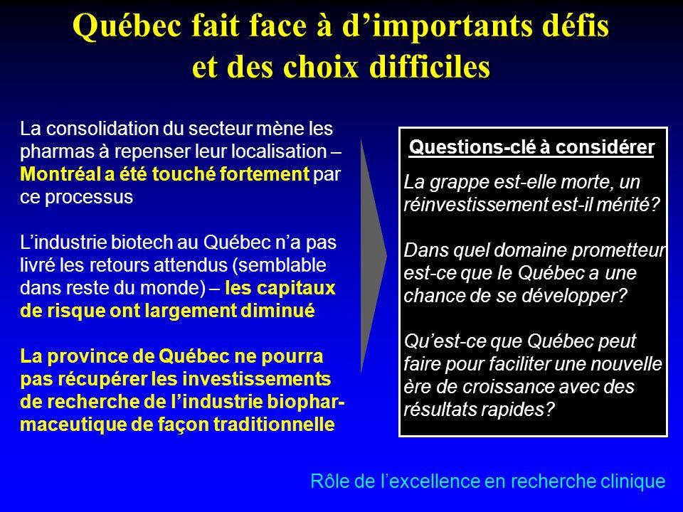 Québec fait face à d'importants défis et des choix difficiles La consolidation du secteur mène les pharmas à repenser leur localisation – Montréal a été touché fortement par ce processus L'industrie biotech au Québec n'a pas livré les retours attendus (semblable dans reste du monde) – les capitaux de risque ont largement diminué La province de Québec ne pourra pas récupérer les investissements de recherche de l'industrie biophar- maceutique de façon traditionnelle La grappe est-elle morte, un réinvestissement est-il mérité.