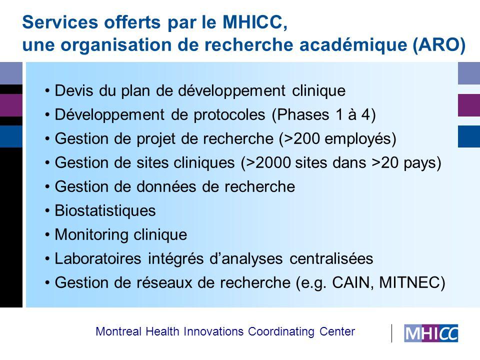 Managing Human Innovations in Clinical Care Services offerts par le MHICC, une organisation de recherche académique (ARO) Devis du plan de développement clinique Développement de protocoles (Phases 1 à 4) Gestion de projet de recherche (>200 employés) Gestion de sites cliniques (>2000 sites dans >20 pays) Gestion de données de recherche Biostatistiques Monitoring clinique Laboratoires intégrés d'analyses centralisées Gestion de réseaux de recherche (e.g.