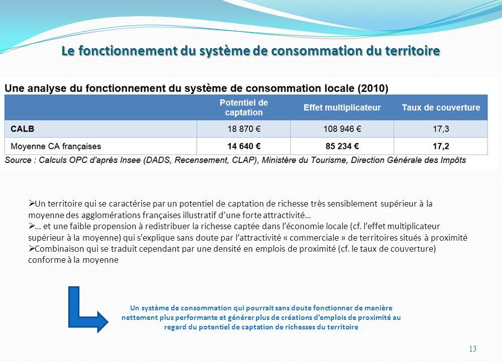 Le fonctionnement du système de consommation du territoire 13  Un territoire qui se caractérise par un potentiel de captation de richesse très sensiblement supérieur à la moyenne des agglomérations françaises illustratif d'une forte attractivité…  … et une faible propension à redistribuer la richesse captée dans l'économie locale (cf.