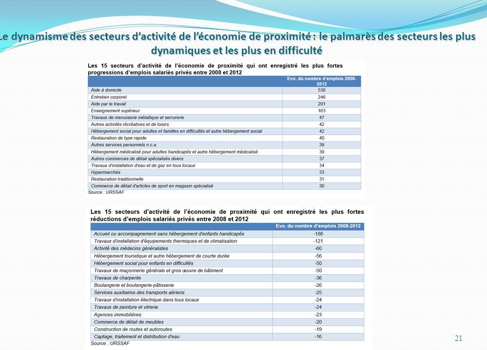 Le dynamisme des secteurs d'activité de l'économie de proximité : le palmarès des secteurs les plus dynamiques et les plus en difficulté 21