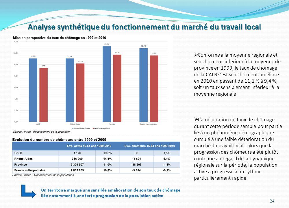 Analyse synthétique du fonctionnement du marché du travail local 24  Conforme à la moyenne régionale et sensiblement inférieur à la moyenne de province en 1999, le taux de chômage de la CALB s'est sensiblement amélioré en 2010 en passant de 11,1 % à 9,4 %, soit un taux sensiblement inférieur à la moyenne régionale  L'amélioration du taux de chômage durant cette période semble pour partie lié à un phénomène démographique cumulé à une faible détérioration du marché du travail local : alors que la progression des chômeurs a été plutôt contenue au regard de la dynamique régionale sur la période, la population active a progressé à un rythme particulièrement rapide Un territoire marqué une sensible amélioration de son taux de chômage liée notamment à une forte progression de la population active