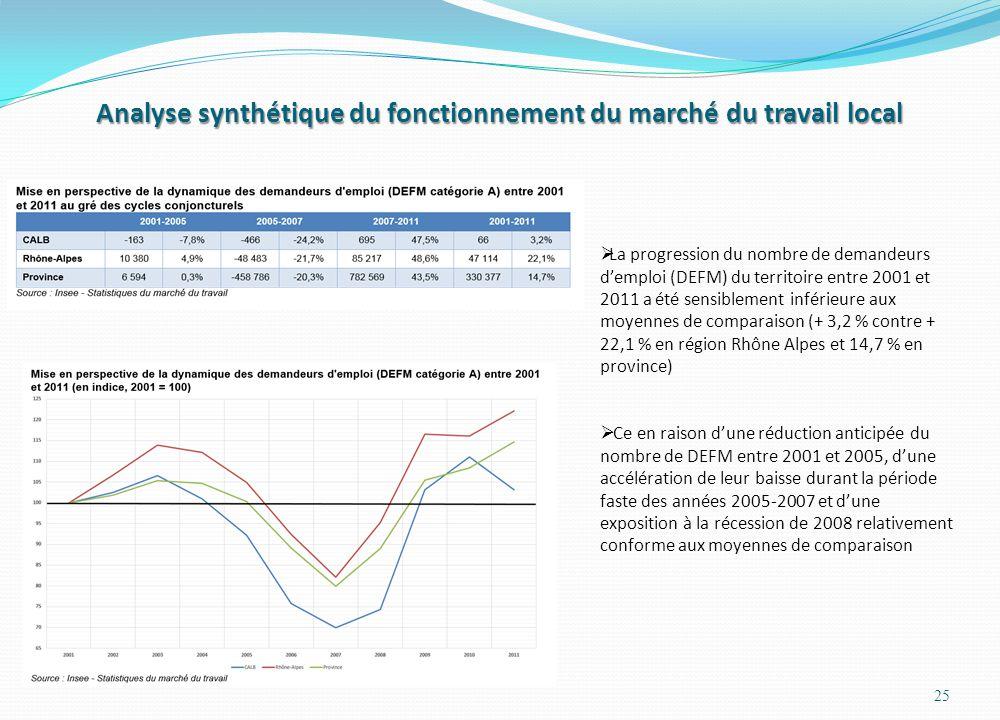 Analyse synthétique du fonctionnement du marché du travail local 25  La progression du nombre de demandeurs d'emploi (DEFM) du territoire entre 2001 et 2011 a été sensiblement inférieure aux moyennes de comparaison (+ 3,2 % contre + 22,1 % en région Rhône Alpes et 14,7 % en province)  Ce en raison d'une réduction anticipée du nombre de DEFM entre 2001 et 2005, d'une accélération de leur baisse durant la période faste des années 2005-2007 et d'une exposition à la récession de 2008 relativement conforme aux moyennes de comparaison