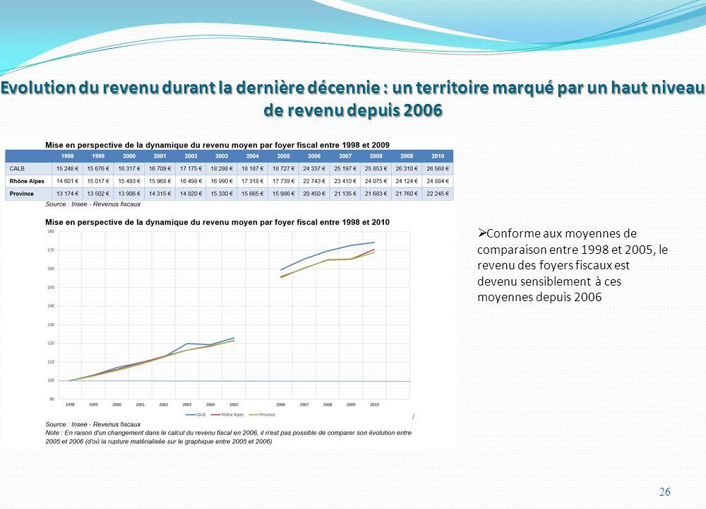 Evolution du revenu durant la dernière décennie : un territoire marqué par un haut niveau de revenu depuis 2006 26  Conforme aux moyennes de comparaison entre 1998 et 2005, le revenu des foyers fiscaux est devenu sensiblement à ces moyennes depuis 2006