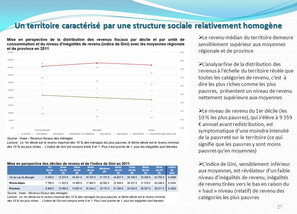 Un territoire caractérisé par une structure sociale relativement homogène 27  Le revenu médian du territoire demeure sensiblement supérieur aux moyennes régionale et de province  L'analyse fine de la distribution des revenus à l'échelle du territoire révèle que toutes les catégories de revenu, c'est à dire les plus riches comme les plus pauvres, présentent un niveau de revenu nettement supérieure aux moyennes  Le niveau de revenu du 1er décile (les 10 % les plus pauvres), qui s'élève à 9 359 € annuel avant redistribution, est symptomatique d'une moindre intensité de la pauvreté sur le territoire (ce qui signifie que les pauvres y sont moins pauvres qu'en moyennes)  L'indice de Gini, sensiblement inférieur aux moyennes, est révélateur d'un faible niveau d'inégalités de revenu, inégalités de revenu tirées vers le bas en raison du « haut » niveau (relatif) de revenu des catégories les plus pauvres