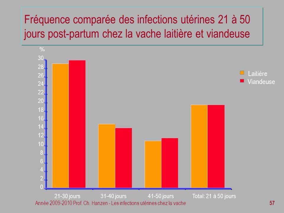 Année 2009-2010 Prof. Ch. Hanzen - Les infections utérines chez la vache 57 Fréquence comparée des infections utérines 21 à 50 jours post-partum chez