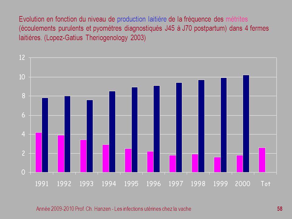 Année 2009-2010 Prof. Ch. Hanzen - Les infections utérines chez la vache 58 Evolution en fonction du niveau de production laitière de la fréquence des