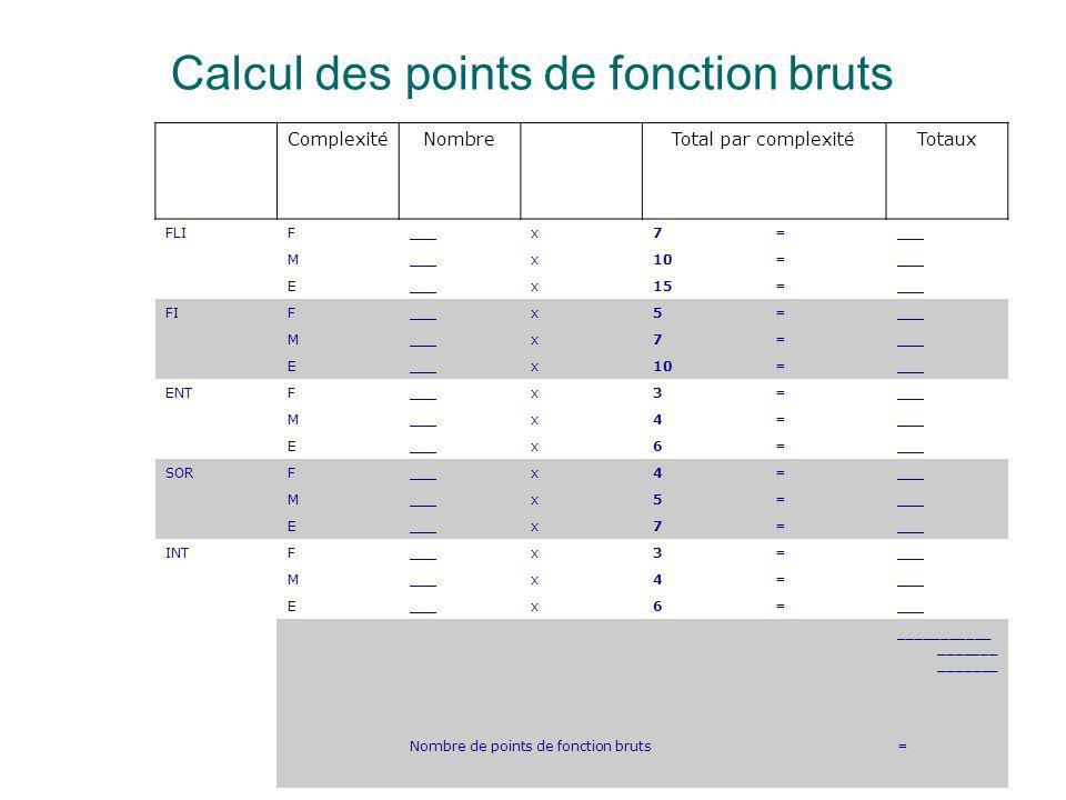 Calcul des points de fonction bruts ComplexitéNombre Total par complexitéTotaux FLIF___x7= M x10=___ E x15=___ FIF___x5= M x7= E x10=___ ENTF___x3= M