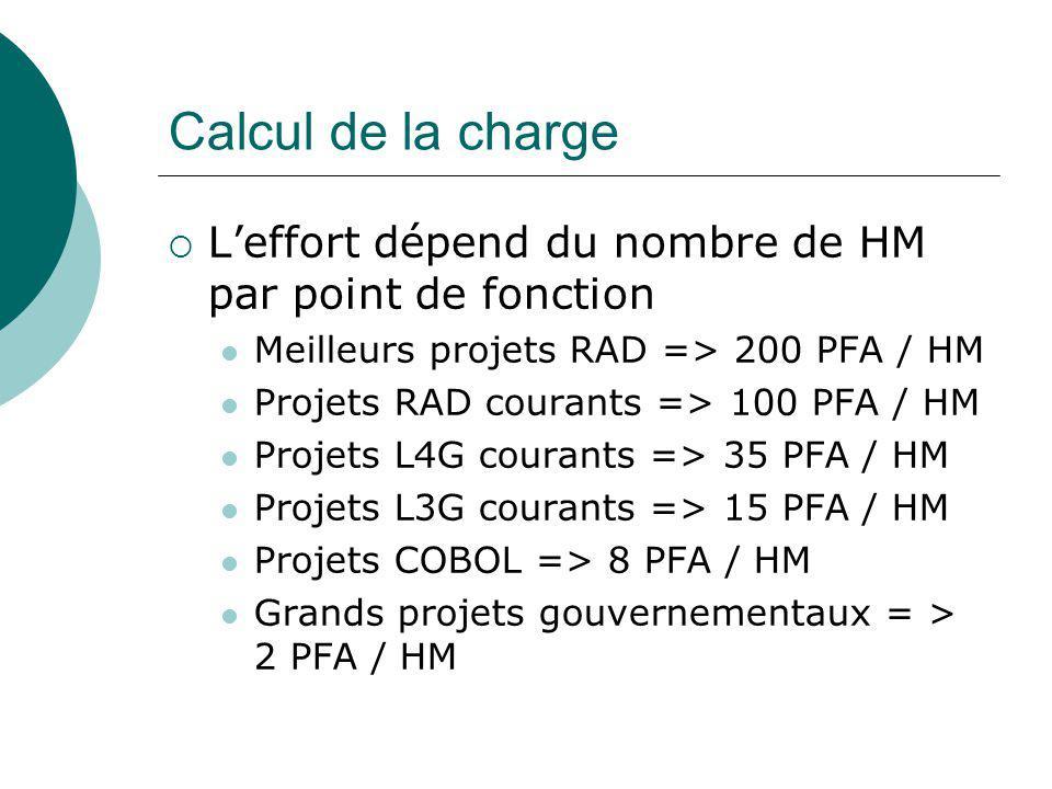 Calcul de la charge  L'effort dépend du nombre de HM par point de fonction Meilleurs projets RAD => 200 PFA / HM Projets RAD courants => 100 PFA / HM