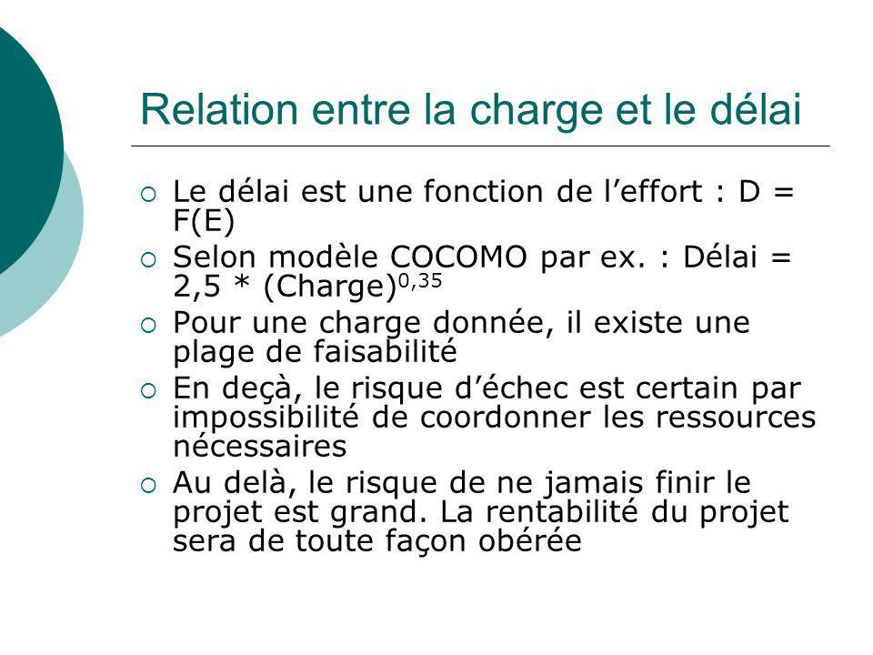 Relation entre la charge et le délai  Le délai est une fonction de l'effort : D = F(E)  Selon modèle COCOMO par ex. : Délai = 2,5 * (Charge) 0,35 