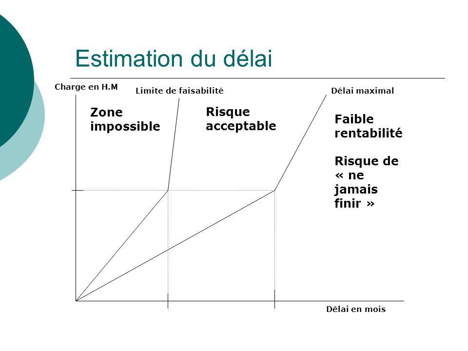 Estimation du délai Délai en mois Charge en H.M Zone impossible Limite de faisabilitéDélai maximal Risque acceptable Faible rentabilité Risque de « ne