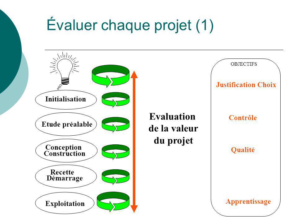Évaluer chaque projet (1) Initialisation Etude préalable Conception Construction Recette Démarrage Evaluation de la valeur du projet Justification Cho