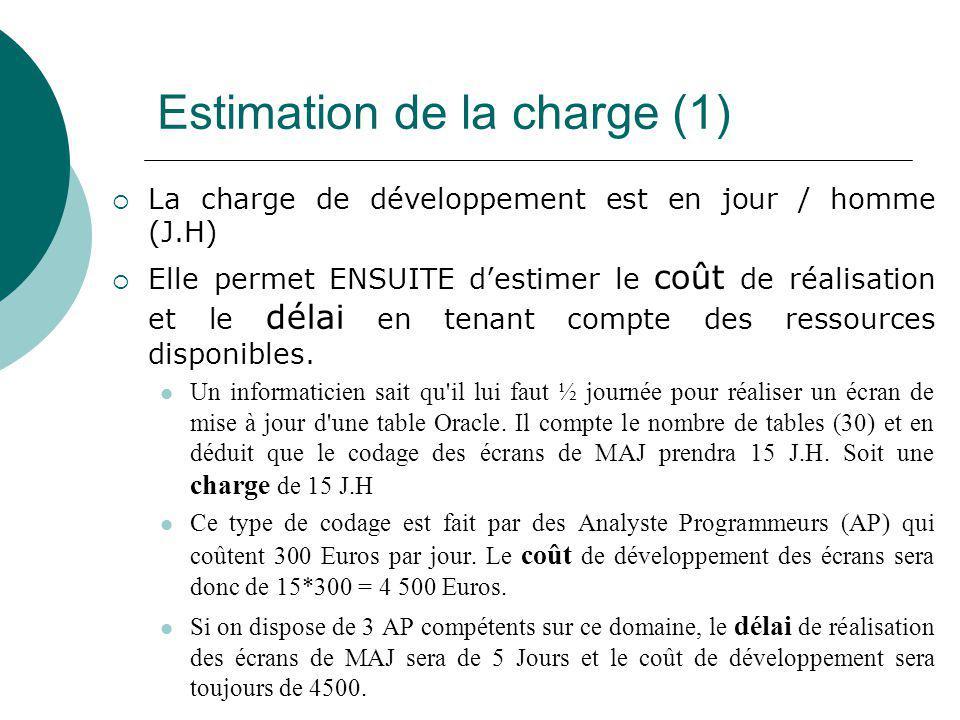 Estimation de la charge (1)  La charge de développement est en jour / homme (J.H)  Elle permet ENSUITE d'estimer le coût de réalisation et le délai