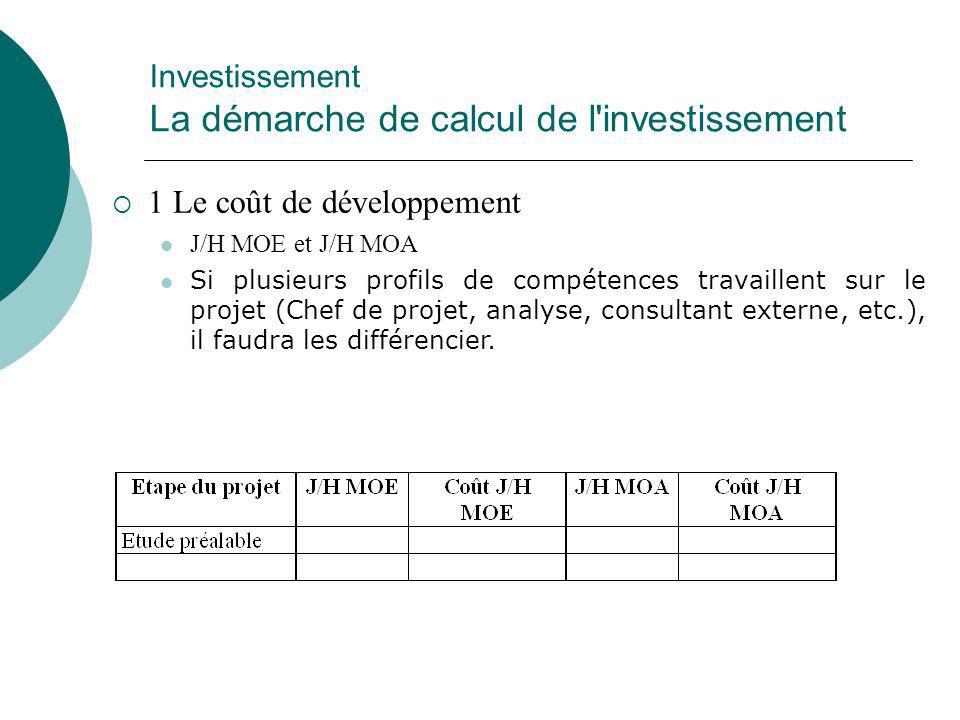 Investissement La démarche de calcul de l'investissement  1 Le coût de développement J/H MOE et J/H MOA Si plusieurs profils de compétences travaille