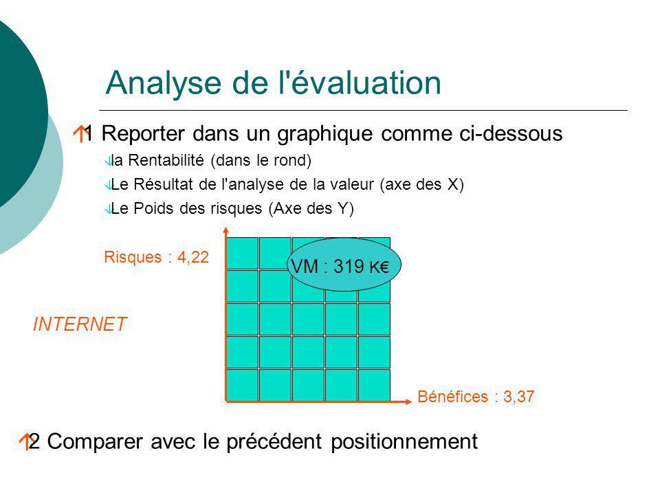 Analyse de l'évaluation á1 Reporter dans un graphique comme ci-dessous â la Rentabilité (dans le rond) â Le Résultat de l'analyse de la valeur (axe de