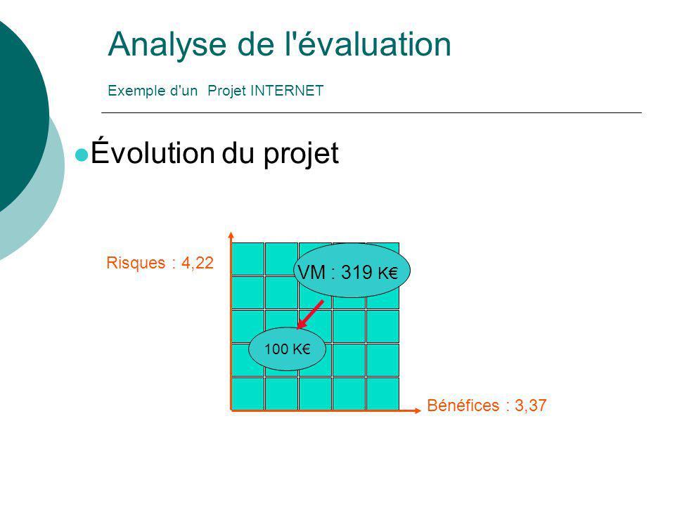 Analyse de l'évaluation Exemple d'un Projet INTERNET l Évolution du projet Bénéfices : 3,37 Risques : 4,22 VM : 319 K€ 100 K€
