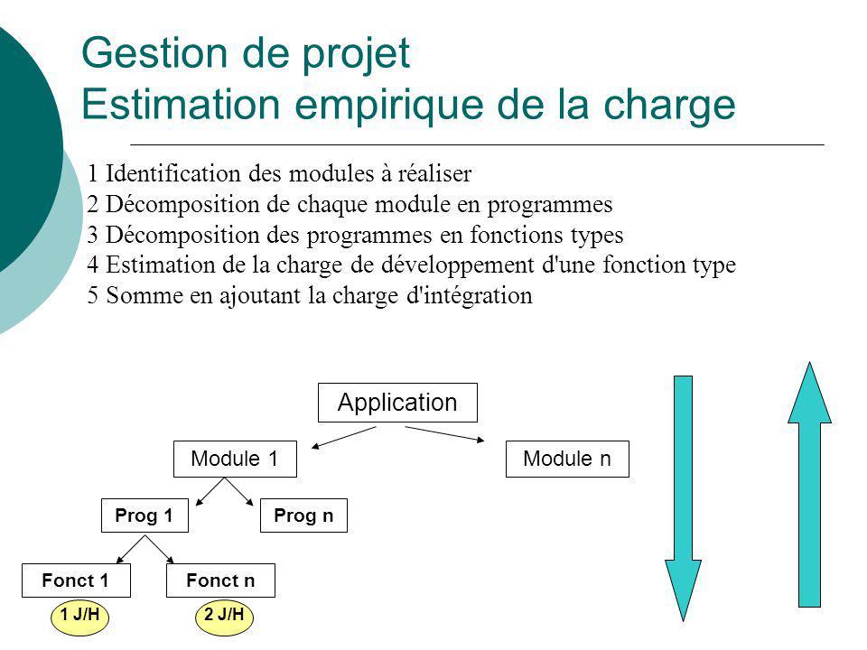 1 Identification des modules à réaliser 2 Décomposition de chaque module en programmes 3 Décomposition des programmes en fonctions types 4 Estimation